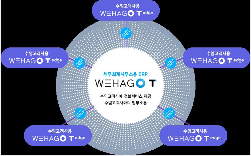 세무회계사무소용ERP WEHAGO T - 수임고객사에 정보서비스제공, 수임고객사와의 업무소통