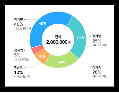 Expense status analysis ScreenShot
